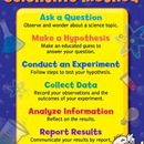 Creative Teaching Press CTP4332 The Scientific Method Small Chart
