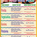 Teacher Created Resources TCR7740 How To Fill Your Food Plate Chart